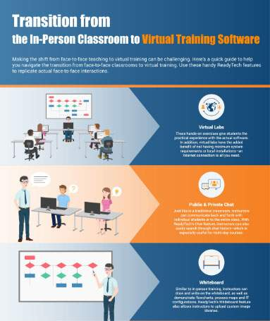 Switching from in-person to virtual training